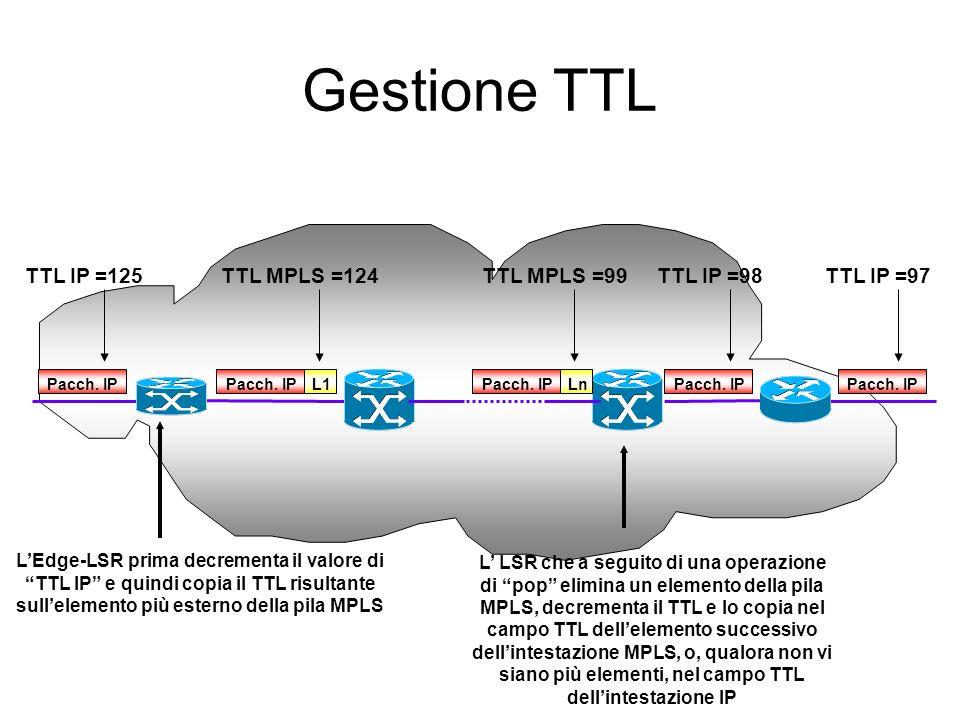 Gestione TTL TTL MPLS =124 TTL IP =125 TTL IP =98 TTL MPLS =99