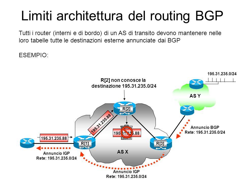 Limiti architettura del routing BGP