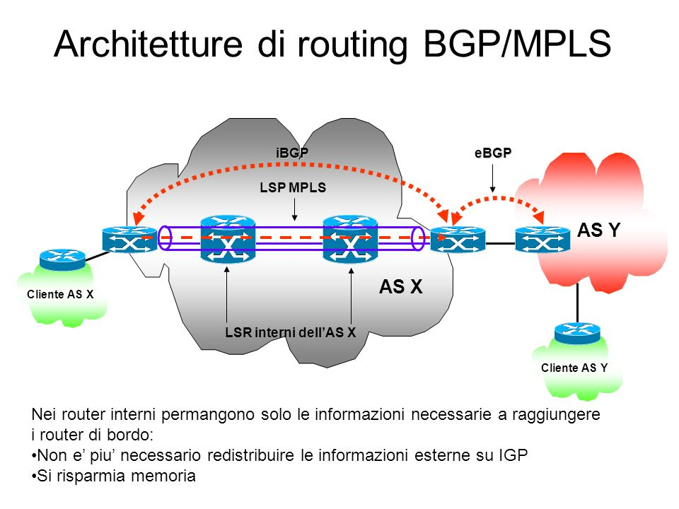 Architetture di routing BGP/MPLS