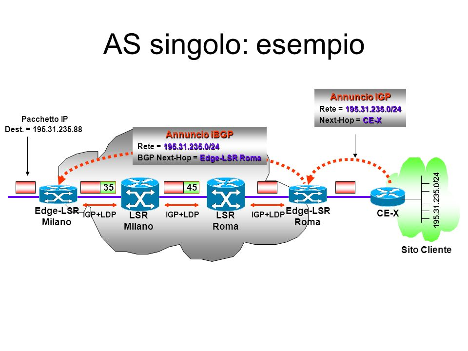 AS singolo: esempio Annuncio IGP Annuncio iBGP Edge-LSR Milano