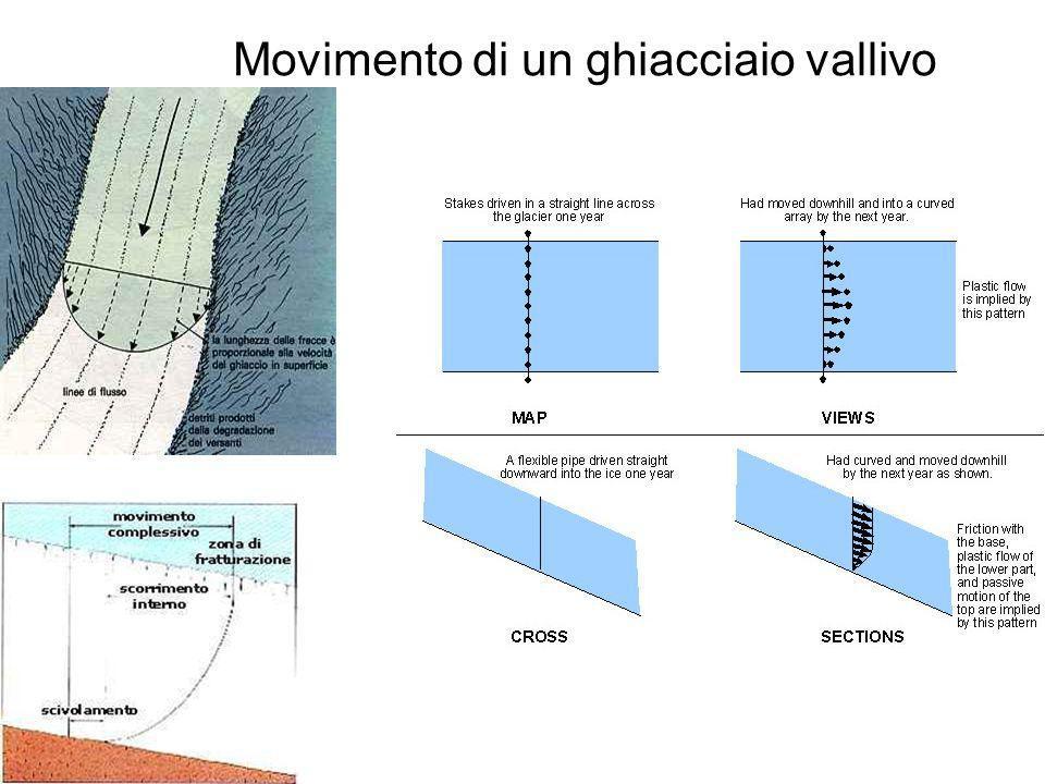 Movimento di un ghiacciaio vallivo