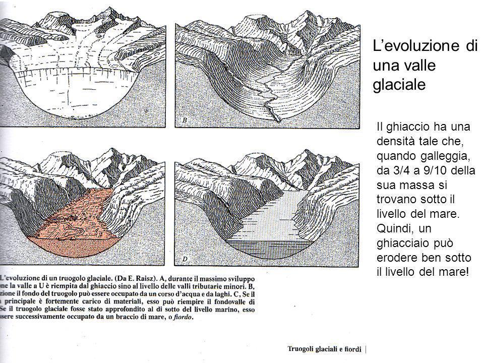 L'evoluzione di una valle glaciale