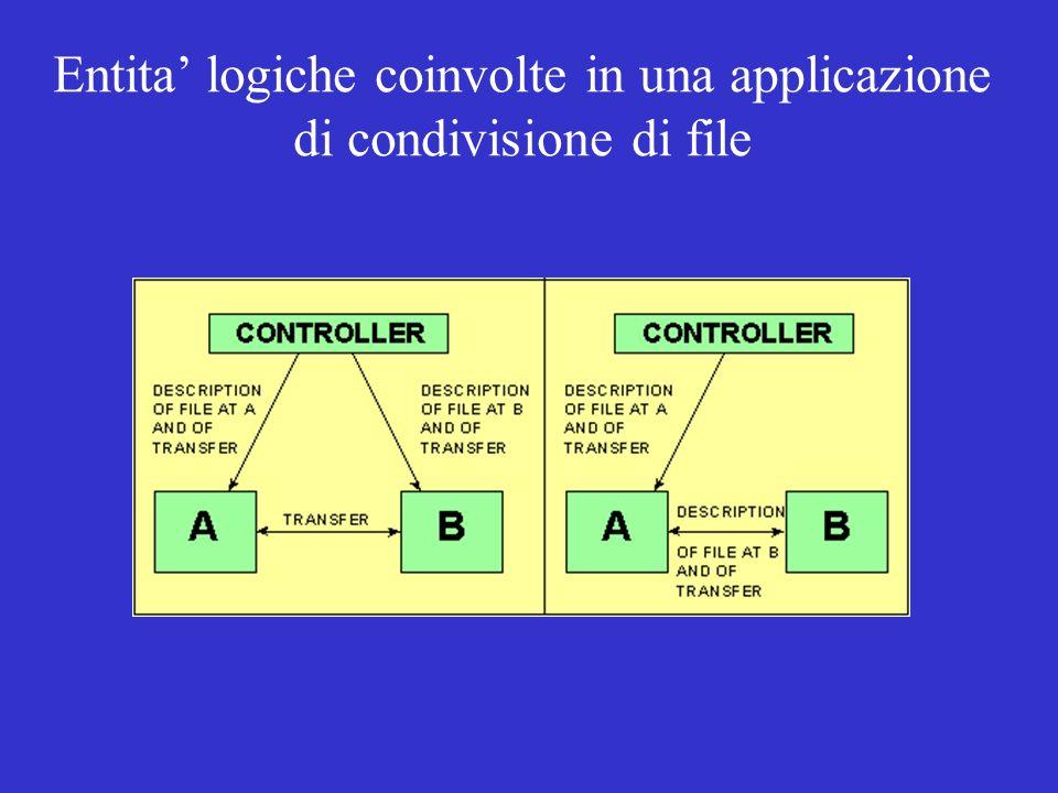 Entita' logiche coinvolte in una applicazione di condivisione di file