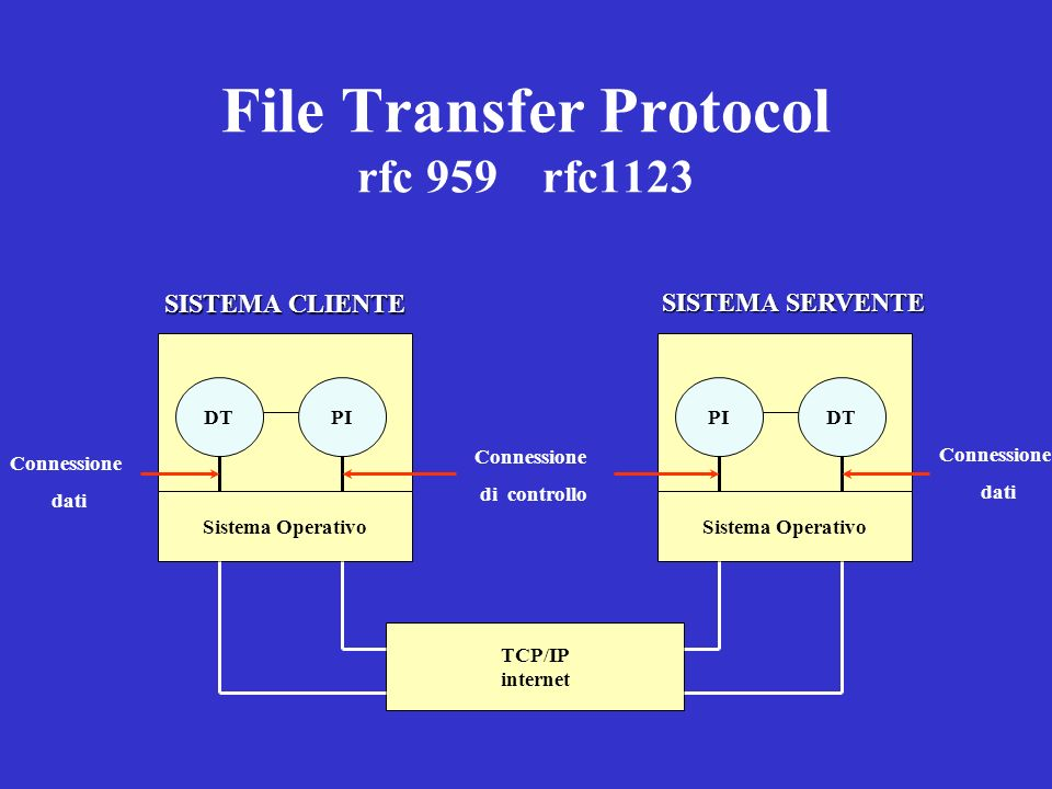 File Transfer Protocol rfc 959 rfc1123