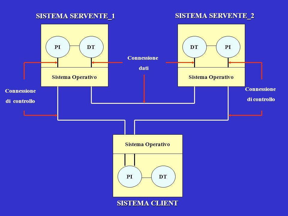 SISTEMA SERVENTE_1 SISTEMA SERVENTE_2 SISTEMA CLIENT