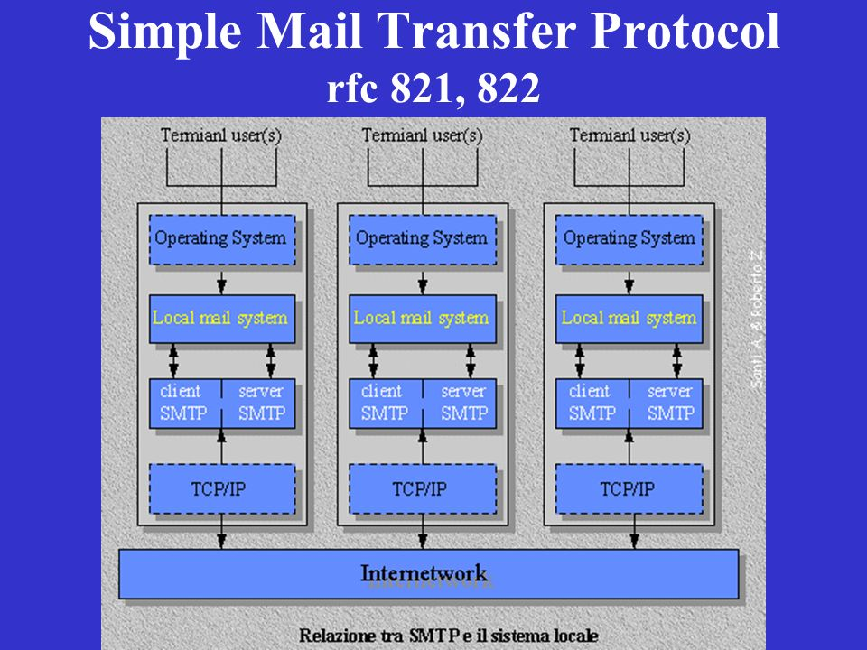 Simple Mail Transfer Protocol rfc 821, 822