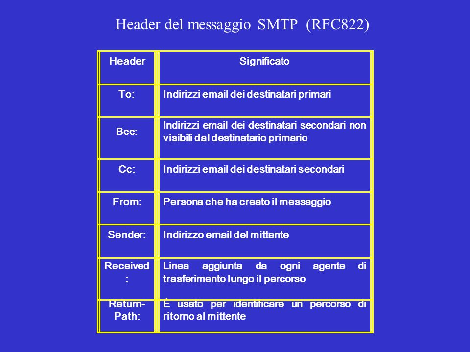 Header del messaggio SMTP (RFC822)