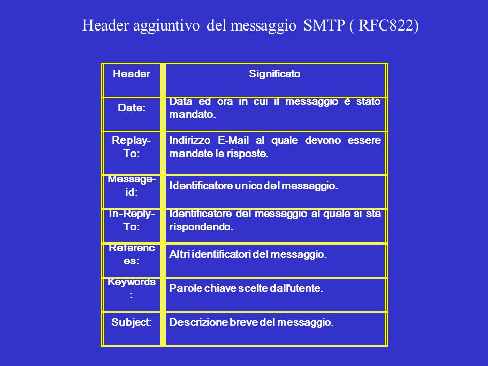 Header aggiuntivo del messaggio SMTP ( RFC822)