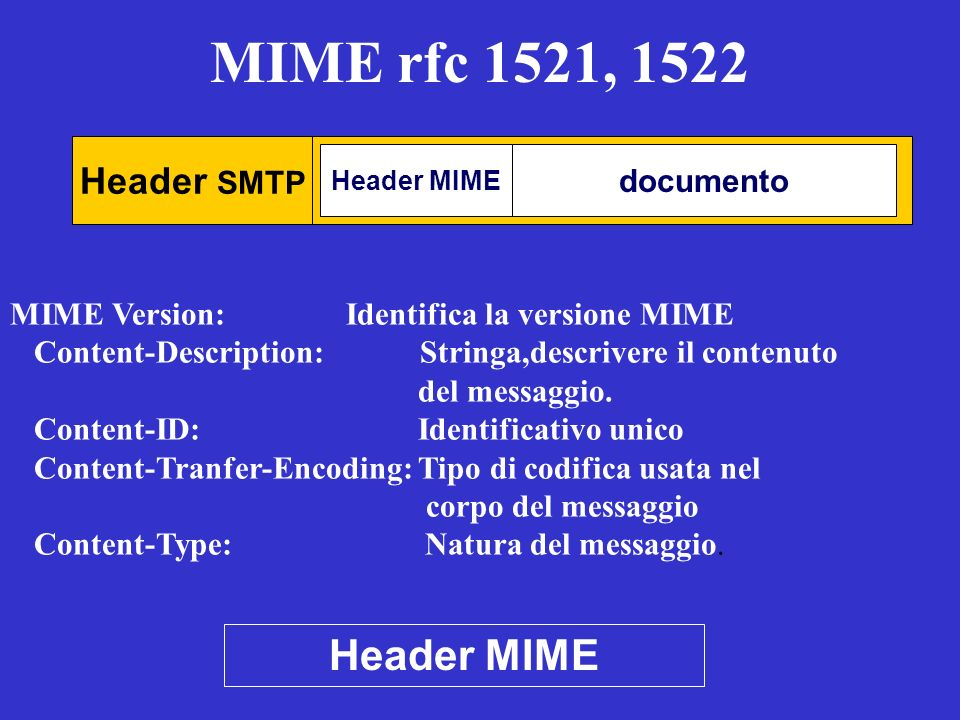 MIME rfc 1521, 1522 Header MIME Header SMTP documento