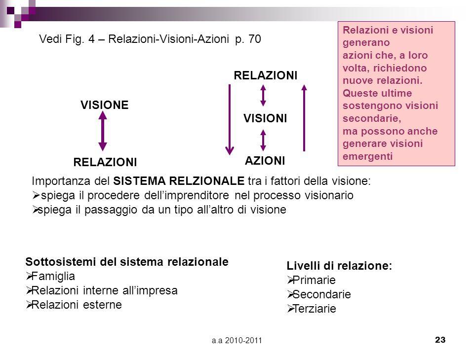 RELAZIONI VISIONI AZIONI VISIONE RELAZIONI