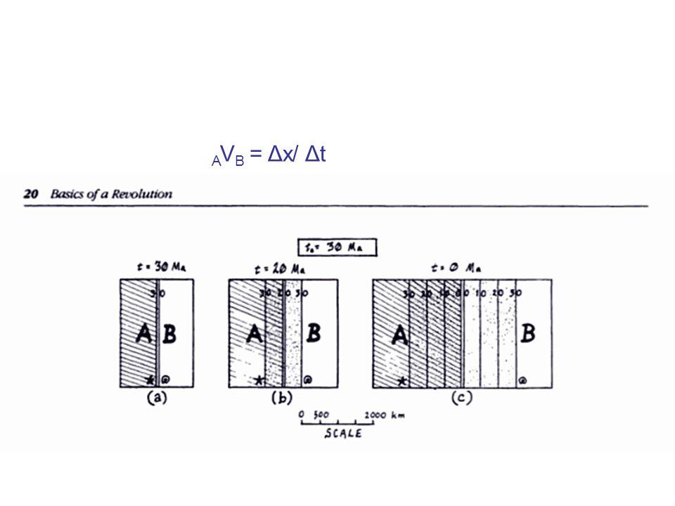 AVB = Δx/ Δt