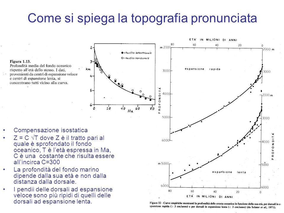 Come si spiega la topografia pronunciata