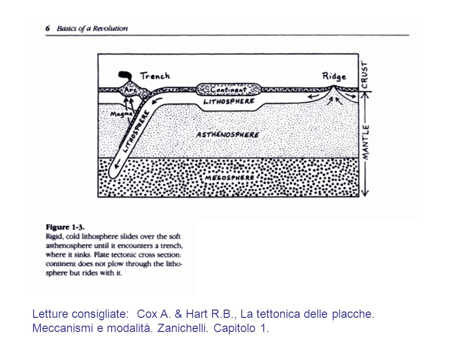 Letture consigliate: Cox A. & Hart R. B. , La tettonica delle placche
