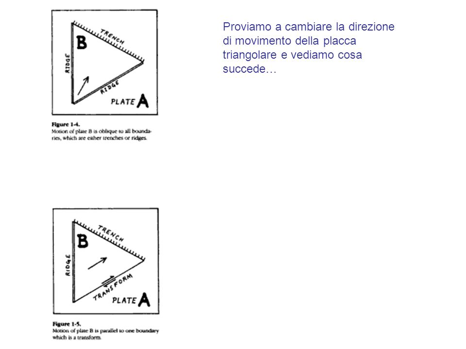 Proviamo a cambiare la direzione di movimento della placca triangolare e vediamo cosa succede…