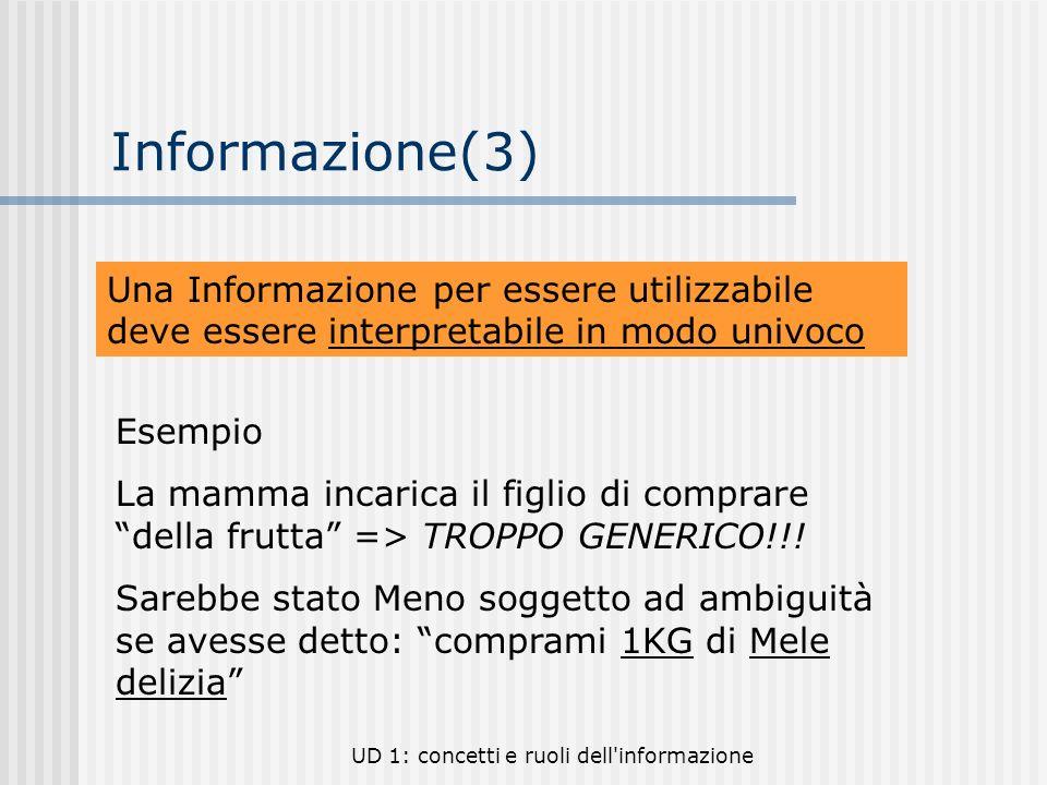 Informazione(3) Una Informazione per essere utilizzabile deve essere interpretabile in modo univoco.