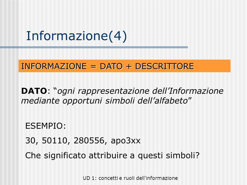 Informazione(4) INFORMAZIONE = DATO + DESCRITTORE