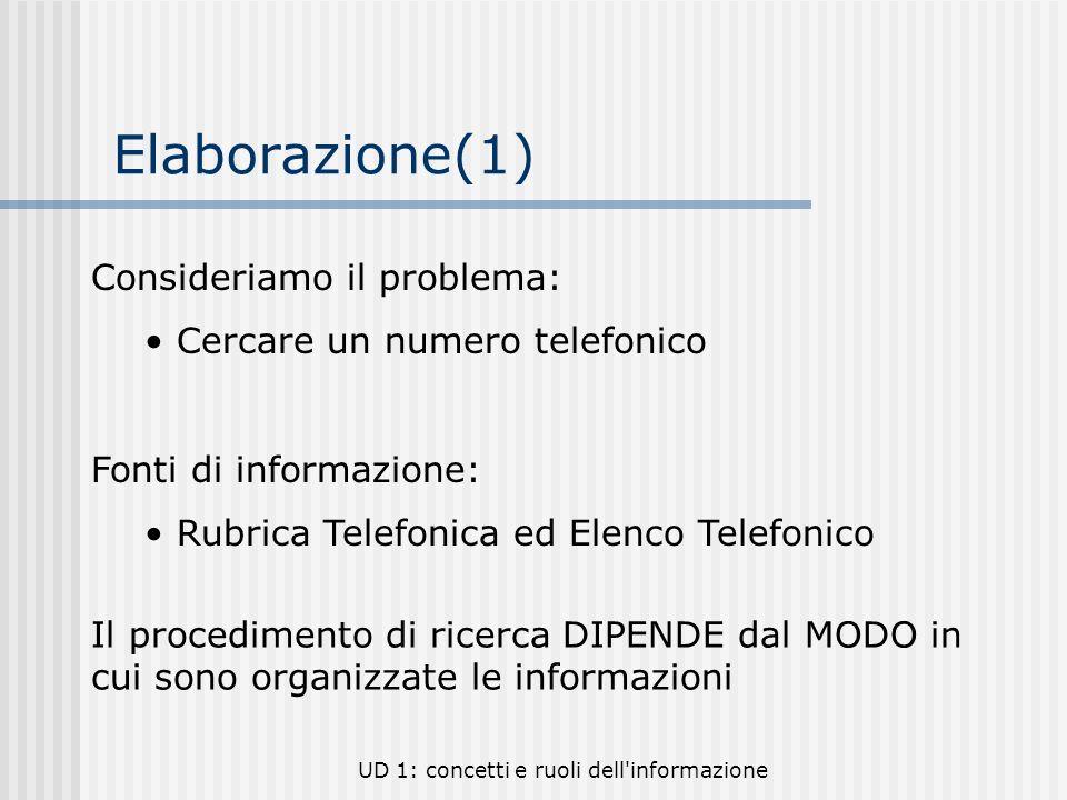 Elaborazione(1) Consideriamo il problema: Cercare un numero telefonico