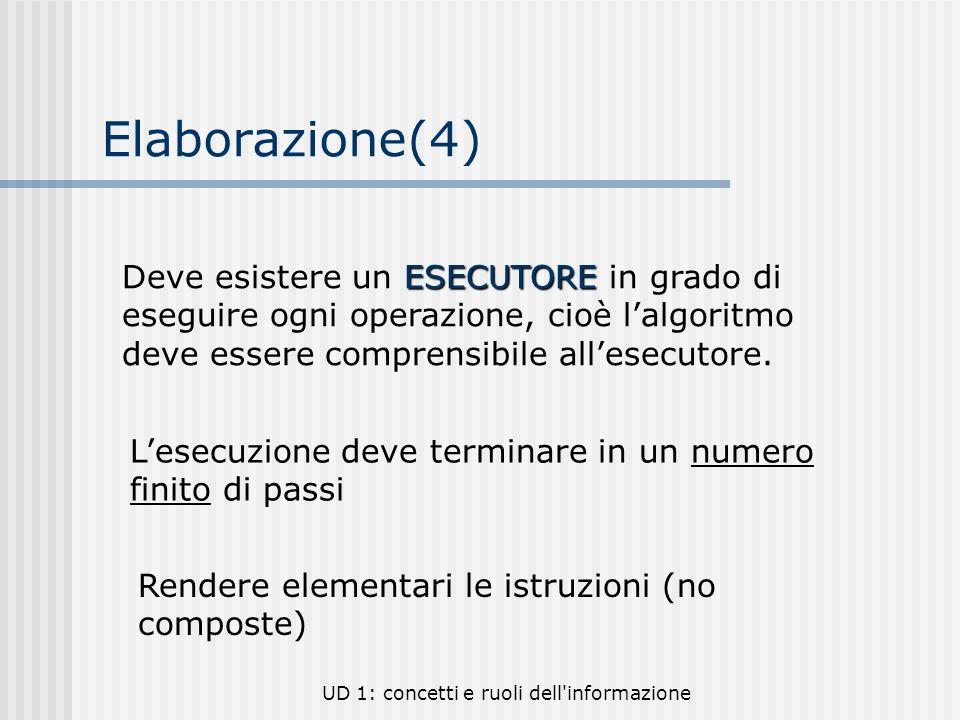 Elaborazione(4) Deve esistere un ESECUTORE in grado di eseguire ogni operazione, cioè l'algoritmo deve essere comprensibile all'esecutore.