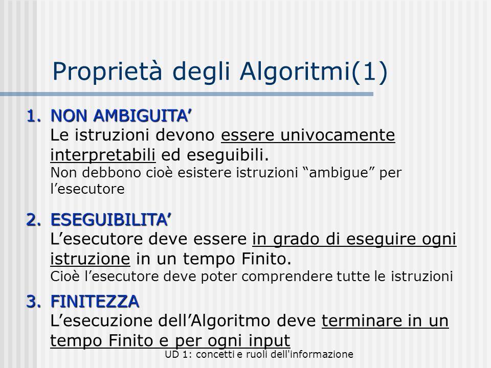 Proprietà degli Algoritmi(1)