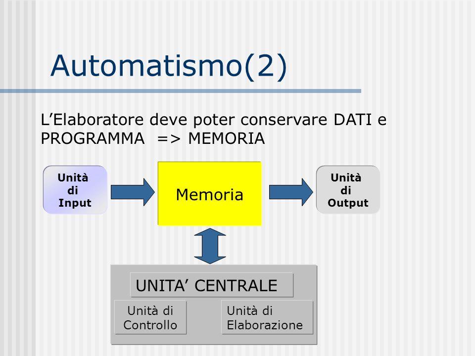 Automatismo(2) L'Elaboratore deve poter conservare DATI e PROGRAMMA => MEMORIA. UNITA' CENTRALE. Unità di Controllo.