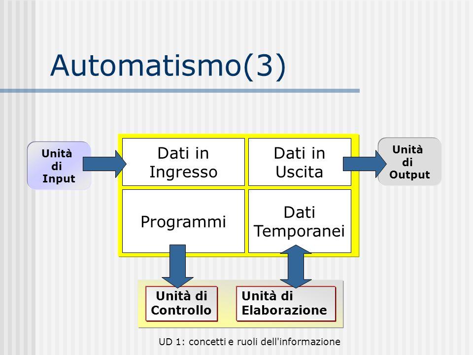 Automatismo(3) Programmi Dati Temporanei Dati in Ingresso