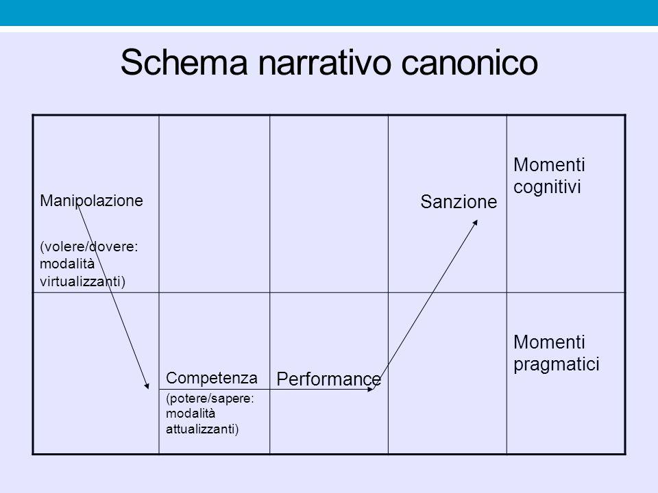 Schema narrativo canonico