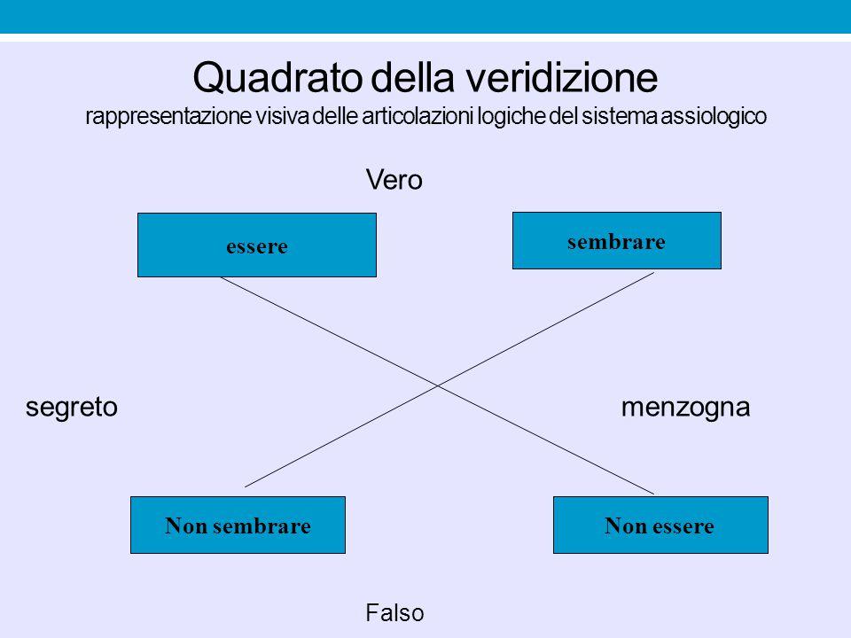 Quadrato della veridizione rappresentazione visiva delle articolazioni logiche del sistema assiologico