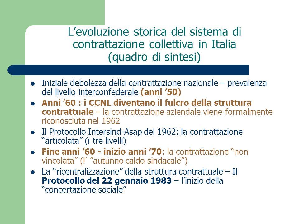 L'evoluzione storica del sistema di contrattazione collettiva in Italia (quadro di sintesi)