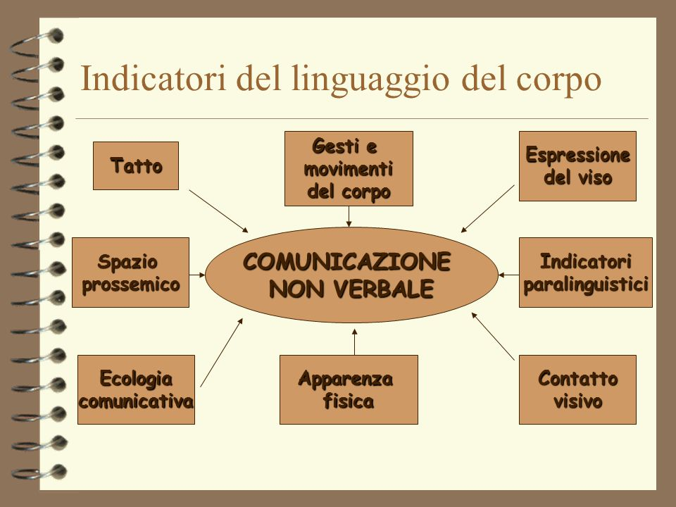 Indicatori del linguaggio del corpo