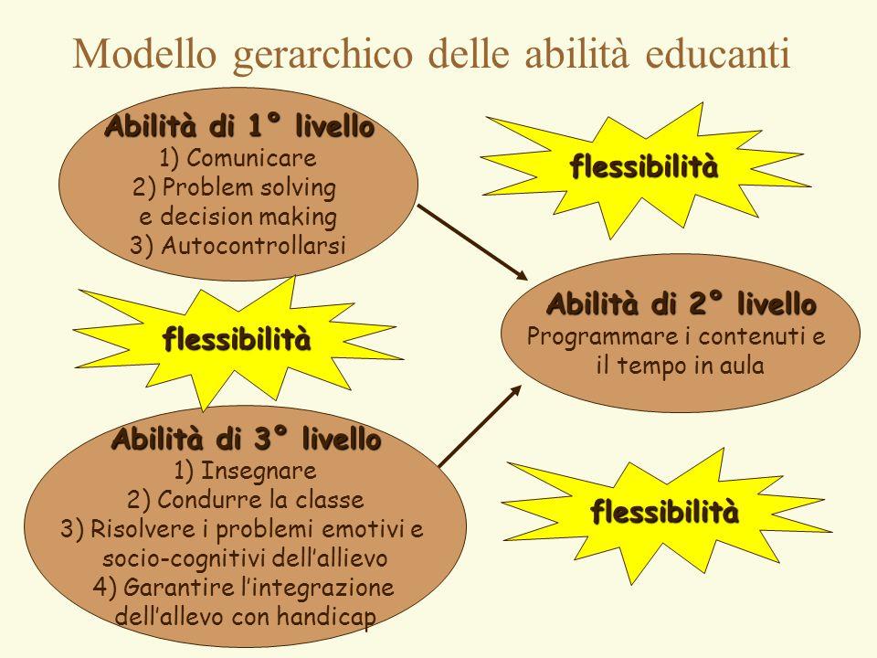 Modello gerarchico delle abilità educanti