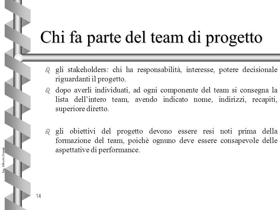 Chi fa parte del team di progetto