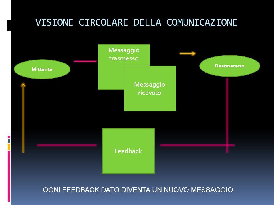 VISIONE CIRCOLARE DELLA COMUNICAZIONE