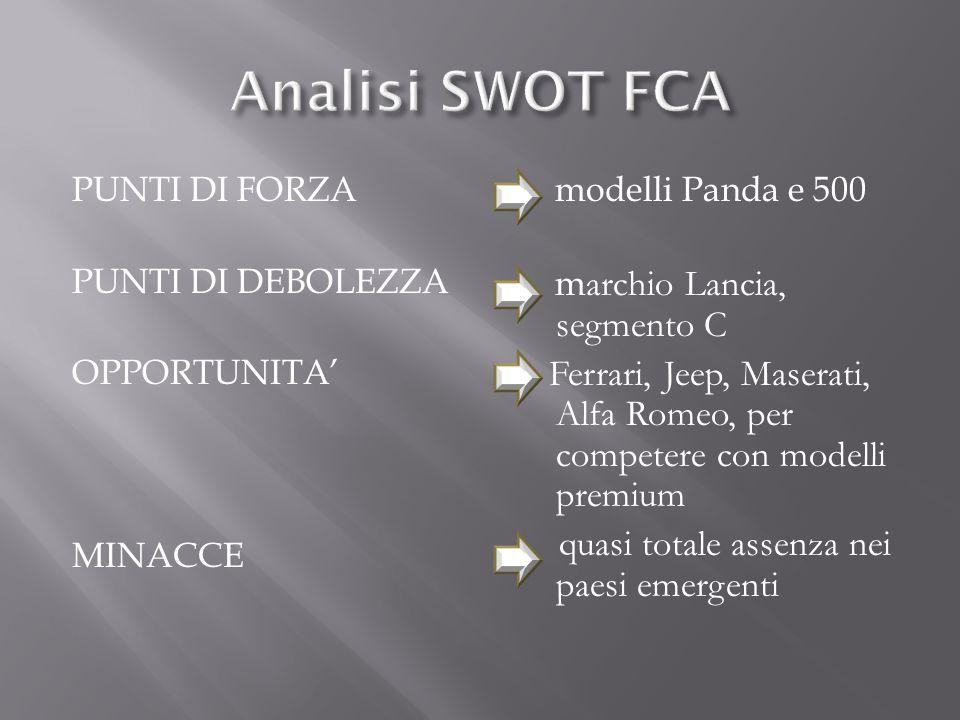 Analisi SWOT FCA PUNTI DI FORZA PUNTI DI DEBOLEZZA OPPORTUNITA' MINACCE modelli Panda e 500. marchio Lancia, segmento C.