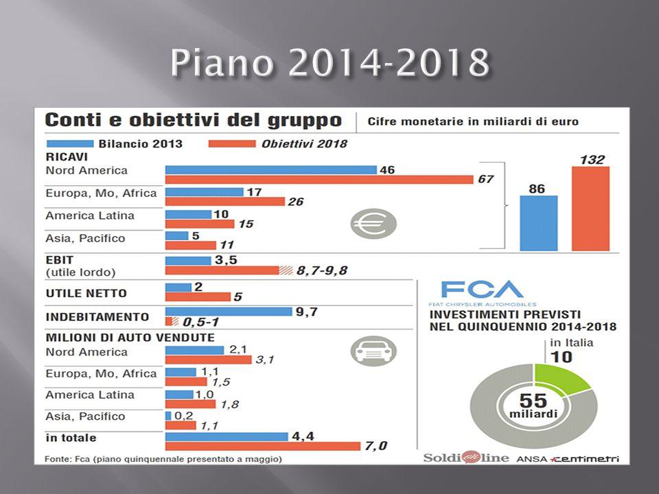 Piano 2014-2018
