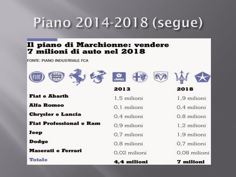 Piano 2014-2018 (segue)