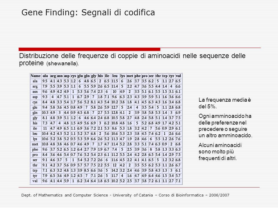 Gene Finding: Segnali di codifica