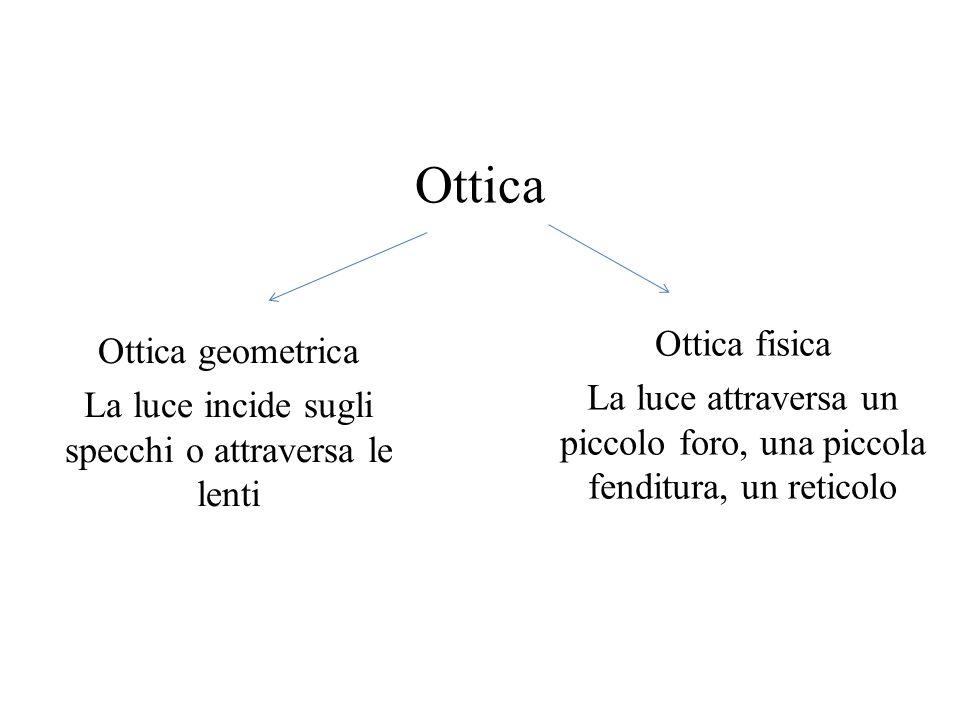 Ottica geometrica La luce incide sugli specchi o attraversa le lenti