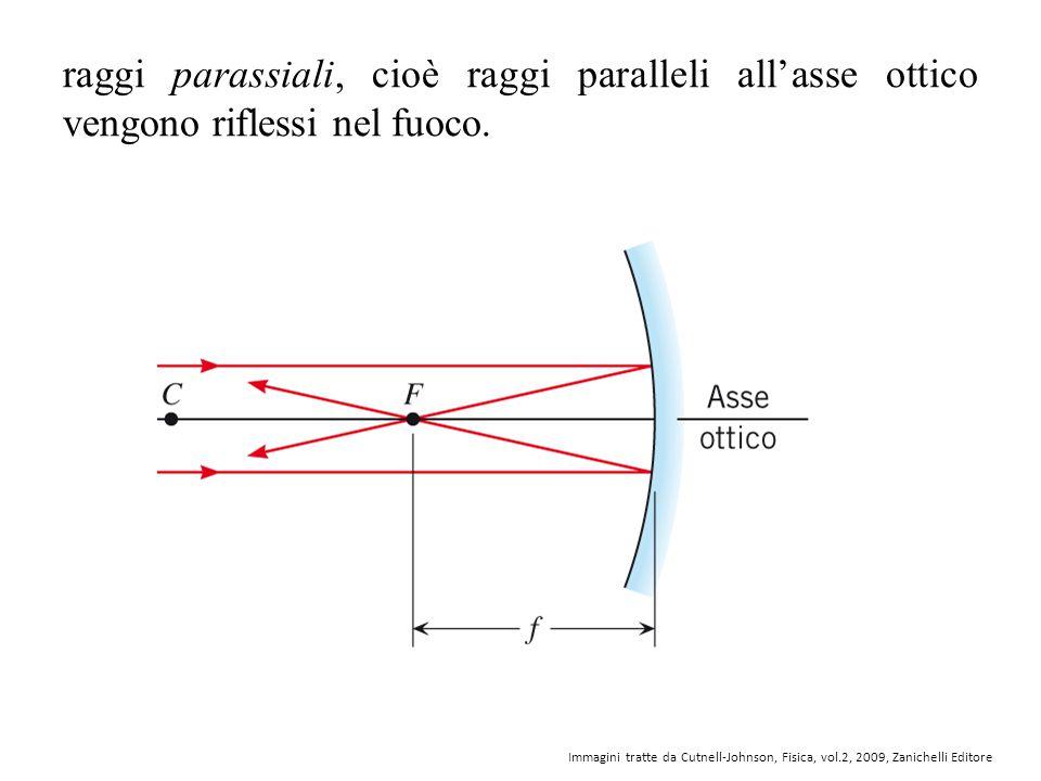 raggi parassiali, cioè raggi paralleli all'asse ottico vengono riflessi nel fuoco.