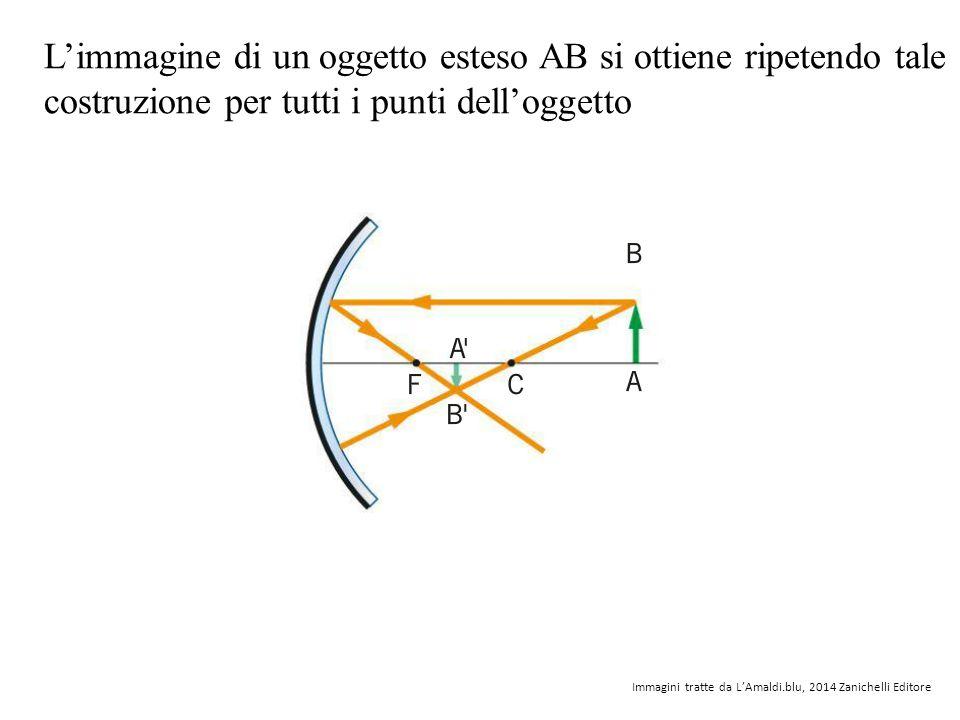 L'immagine di un oggetto esteso AB si ottiene ripetendo tale costruzione per tutti i punti dell'oggetto