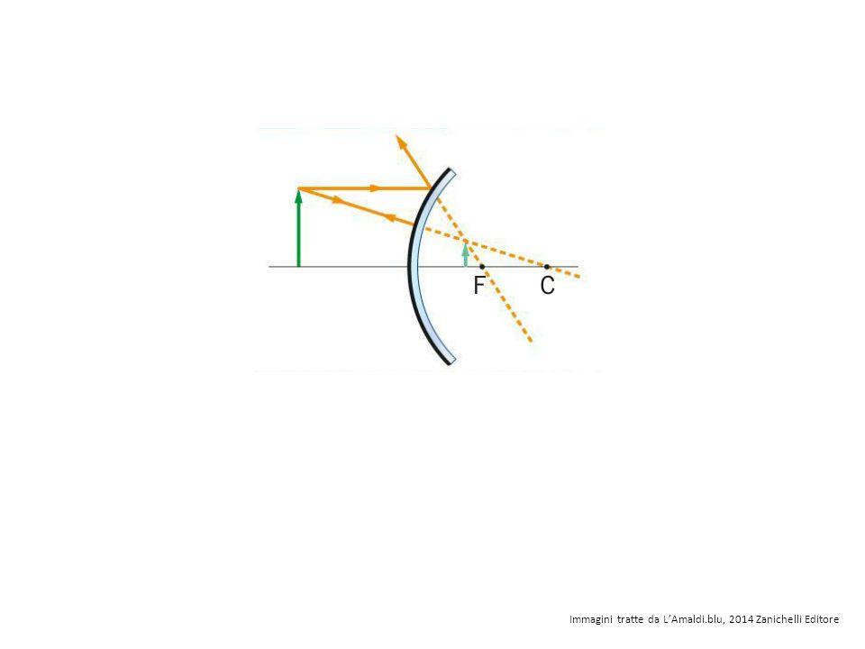 Immagini tratte da L'Amaldi.blu, 2014 Zanichelli Editore