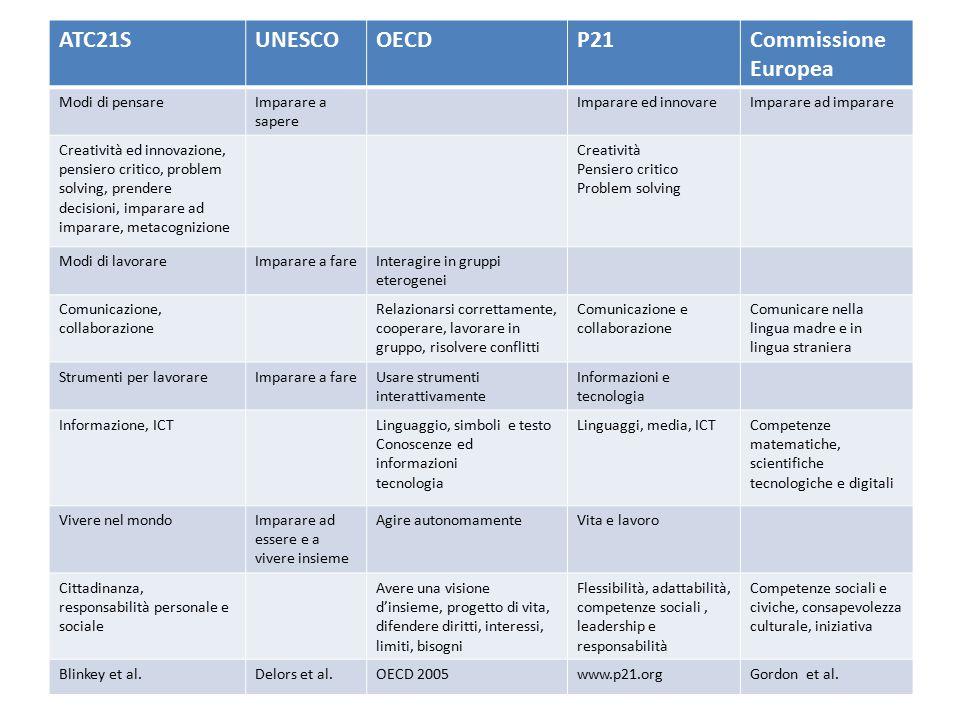 ATC21S UNESCO OECD P21 Commissione Europea Modi di pensare