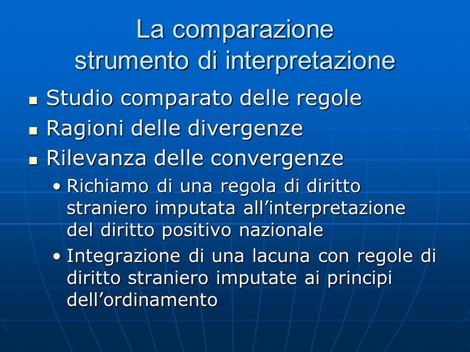 La comparazione strumento di interpretazione