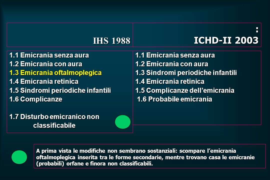 IHS 1988 : ICHD-II 2003 1.1 Emicrania senza aura