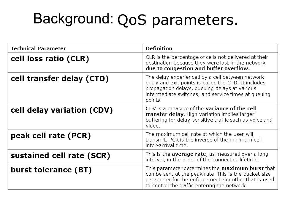 Background: QoS parameters.