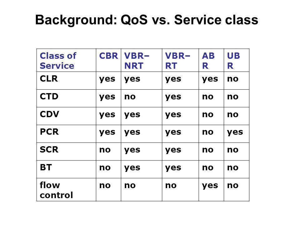 Background: QoS vs. Service class