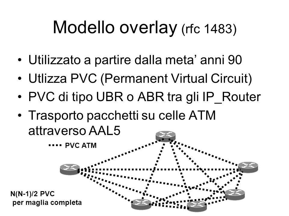 Modello overlay (rfc 1483) Utilizzato a partire dalla meta' anni 90