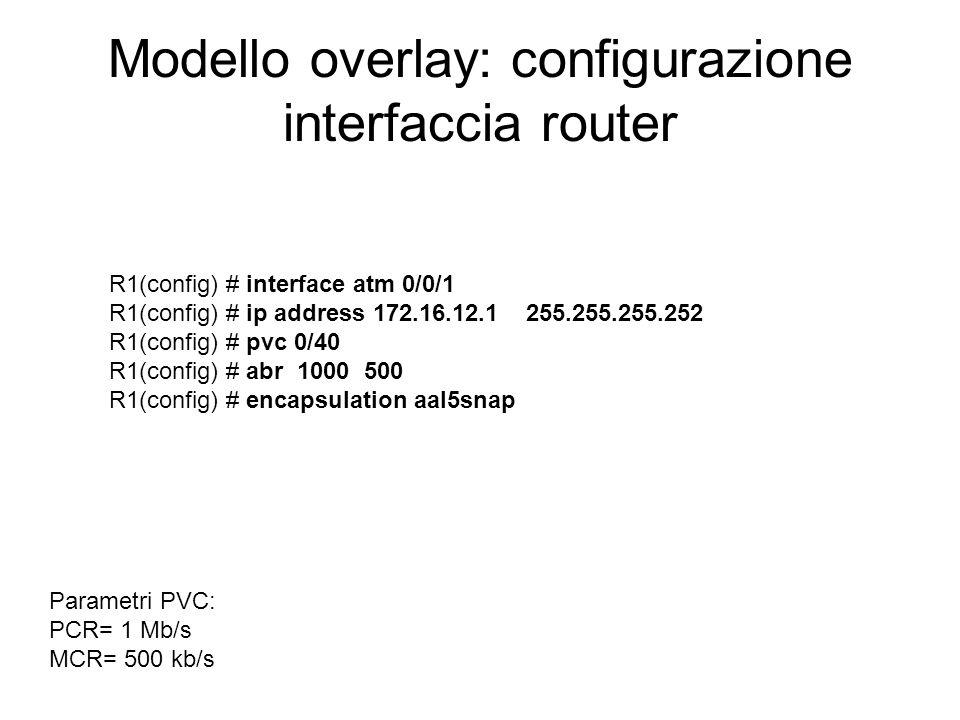 Modello overlay: configurazione interfaccia router