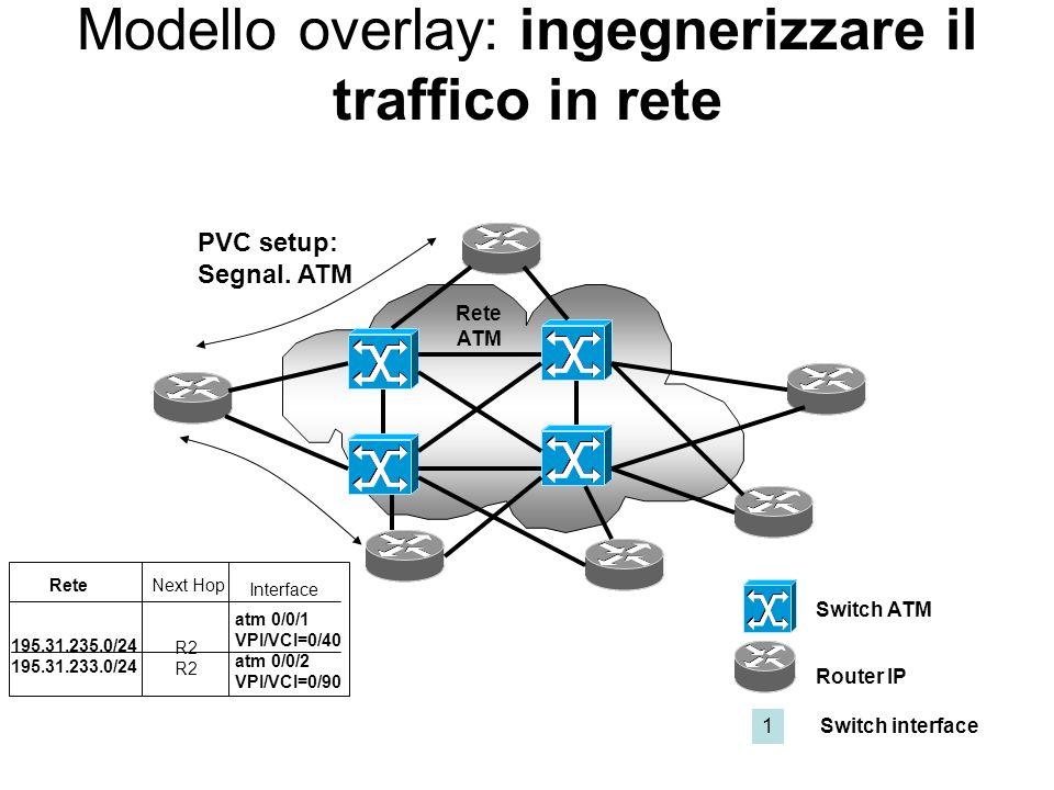 Modello overlay: ingegnerizzare il traffico in rete