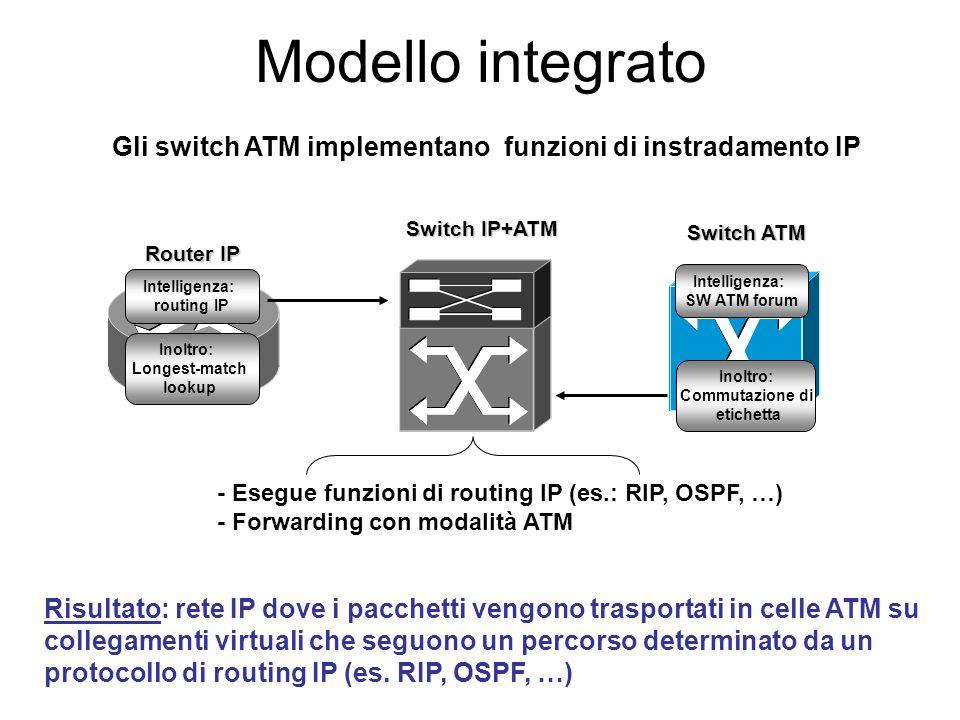 Modello integrato Gli switch ATM implementano funzioni di instradamento IP. Switch IP+ATM. Switch ATM.