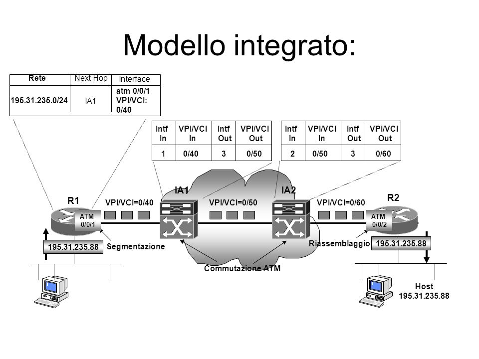 Modello integrato: IA1 IA2 R2 R1 Rete Next Hop Interface atm 0/0/1